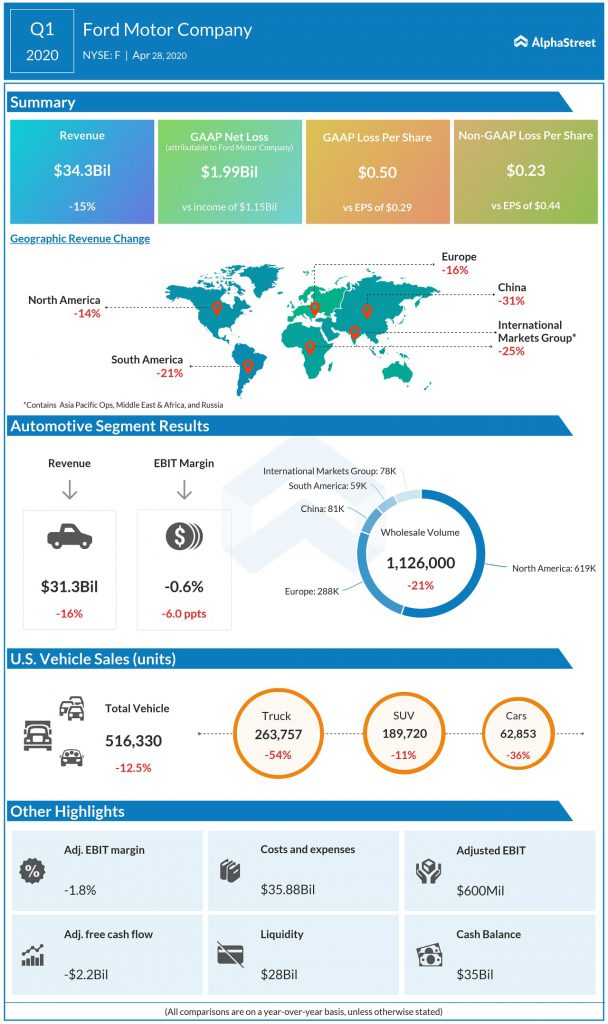 Ford (F) Q1 2020 Earnings Infograph