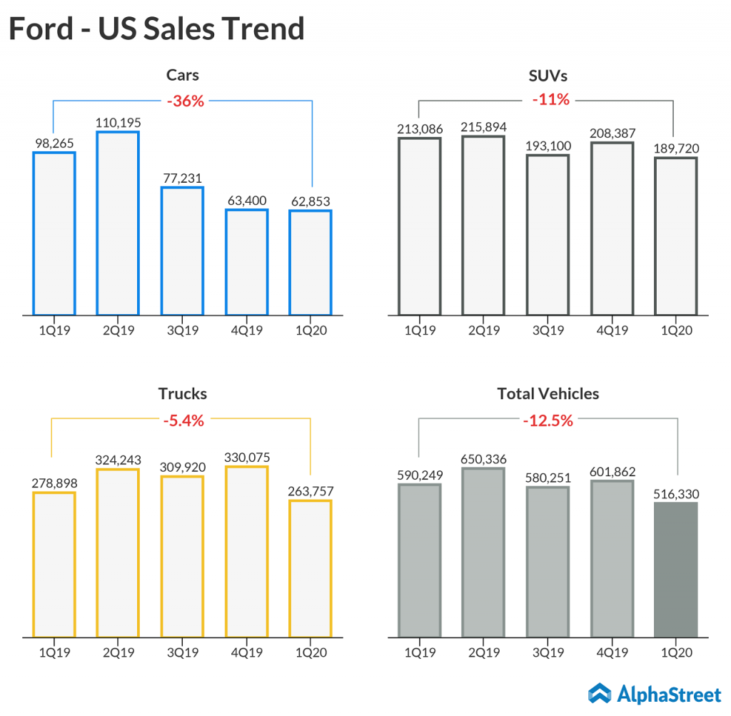 Ford Motor (F) Q1 2020 earnings preview - US sales trend