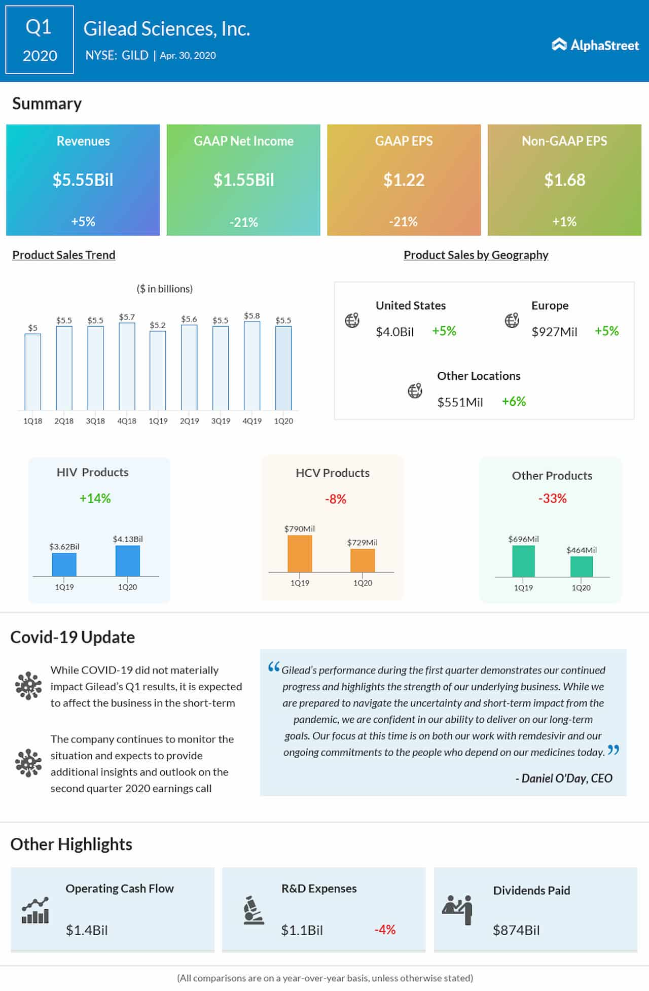 Gilead Sciences Q1 2020 earnings infographic