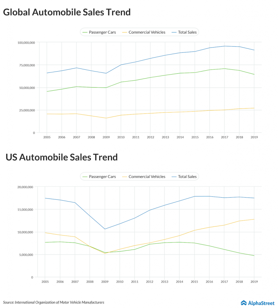 Global automobile sales trend