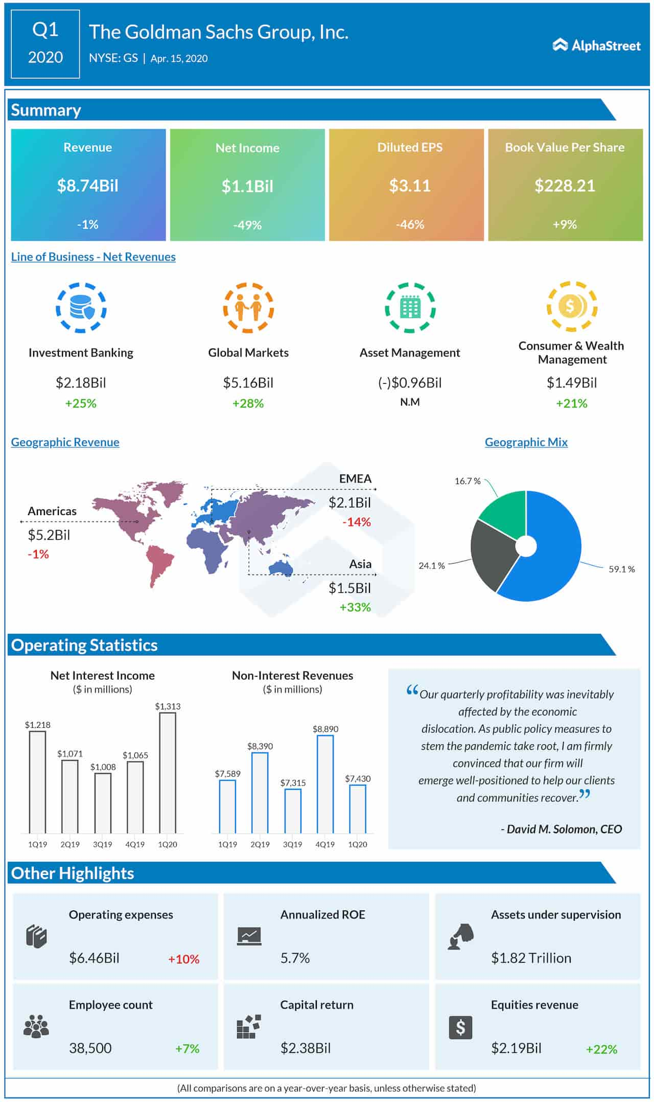 Infographic: Goldman Sachs Group (GS) Q1 2020 Earnings Results