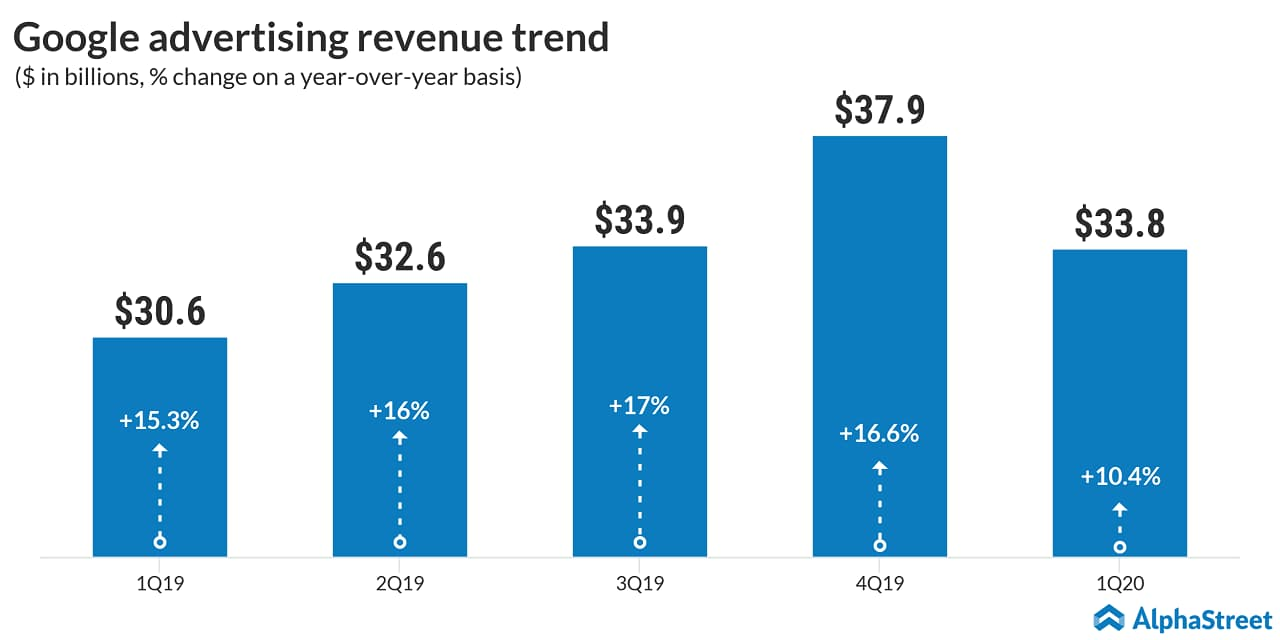 google ad revenue trend
