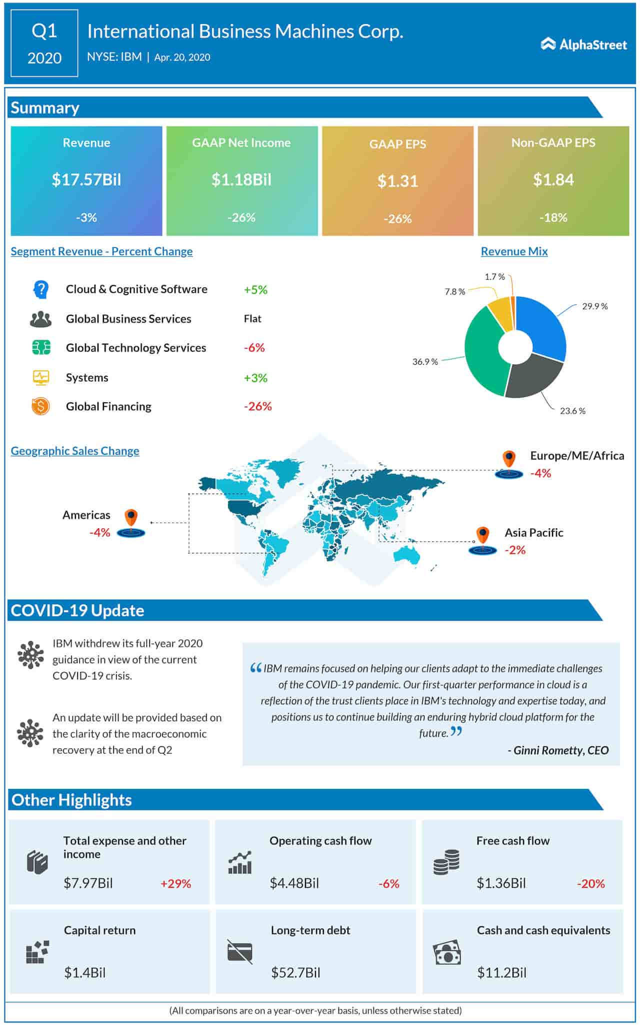 IBM Q1 2020 earnings infographic