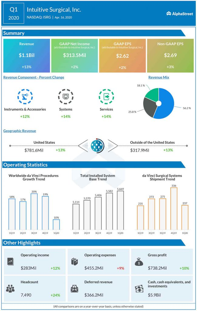 intuitive surgical Q1 2020 earnings infographic