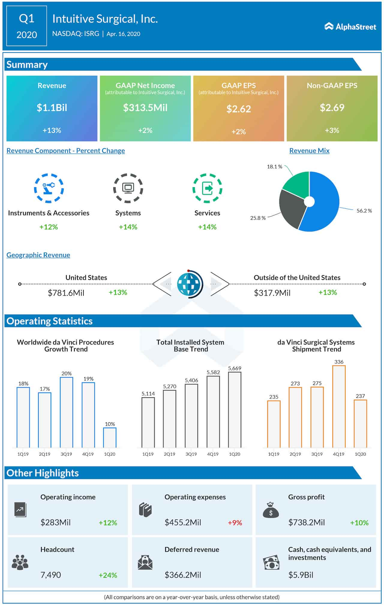 Infographic: Intuitive Surgical (ISRG) Q1 2020 Earnings Results
