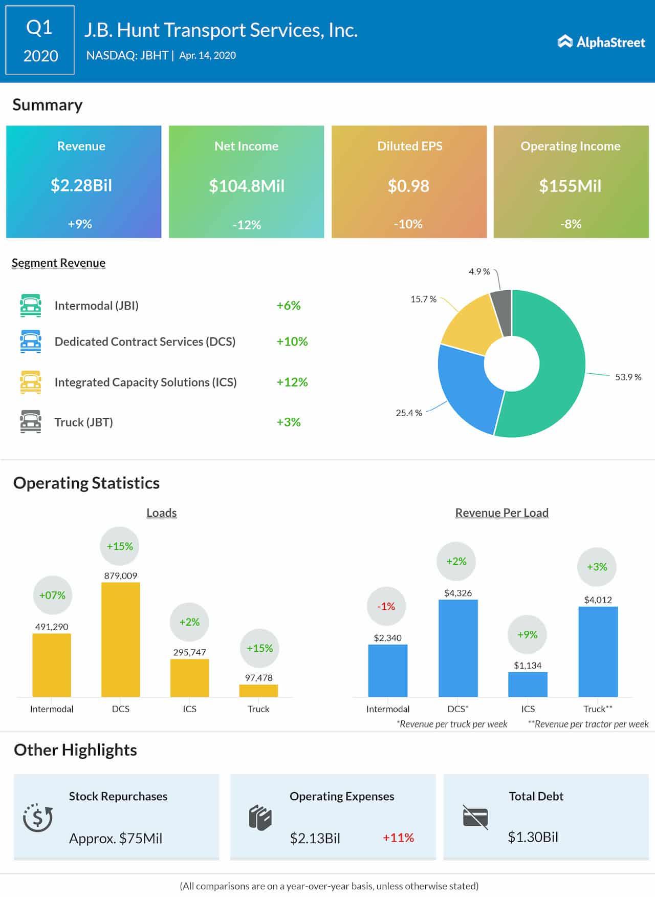 J.B Hunt Q2 2020 earnings infographic