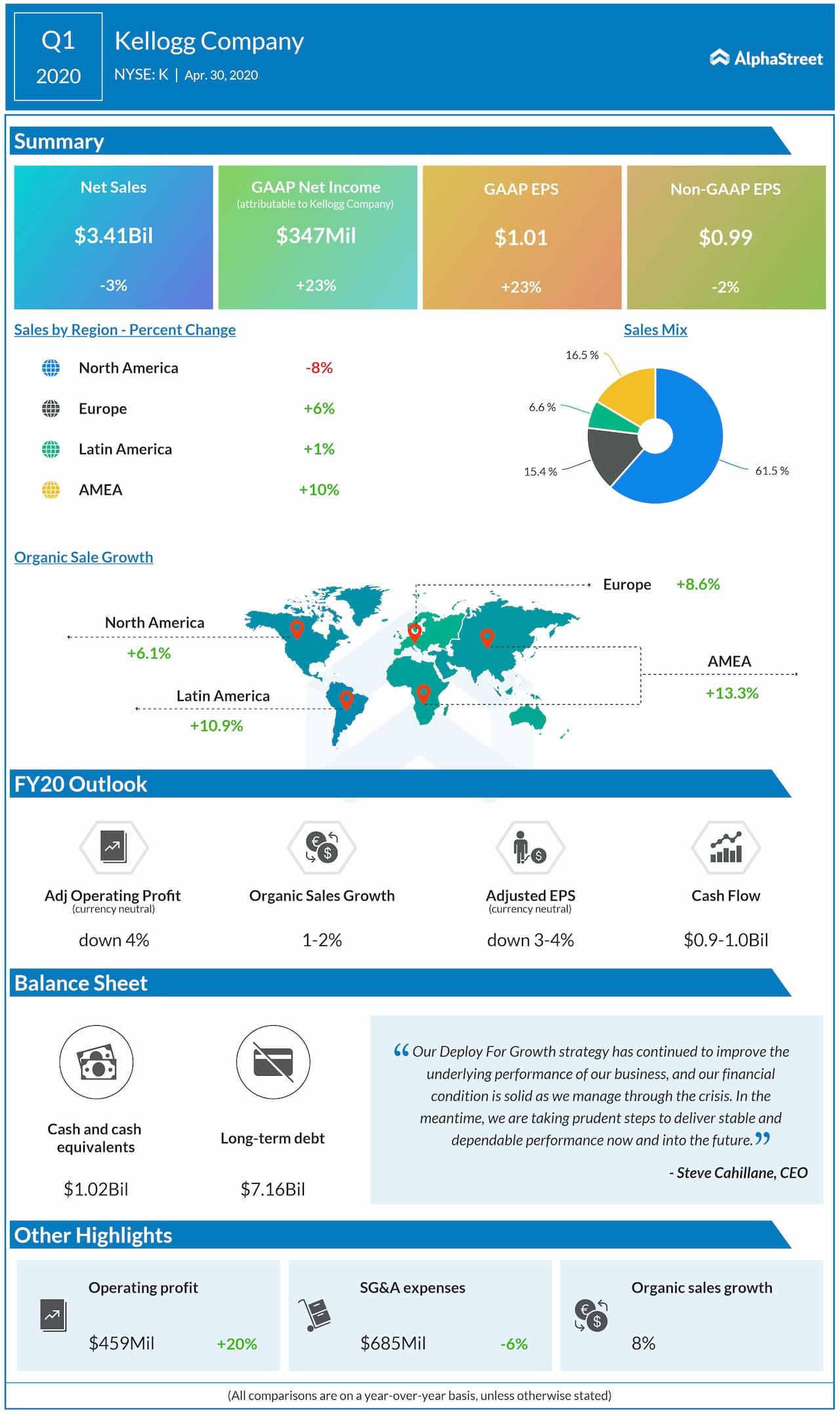 Kellogg (K) Q1 2020 earnings review