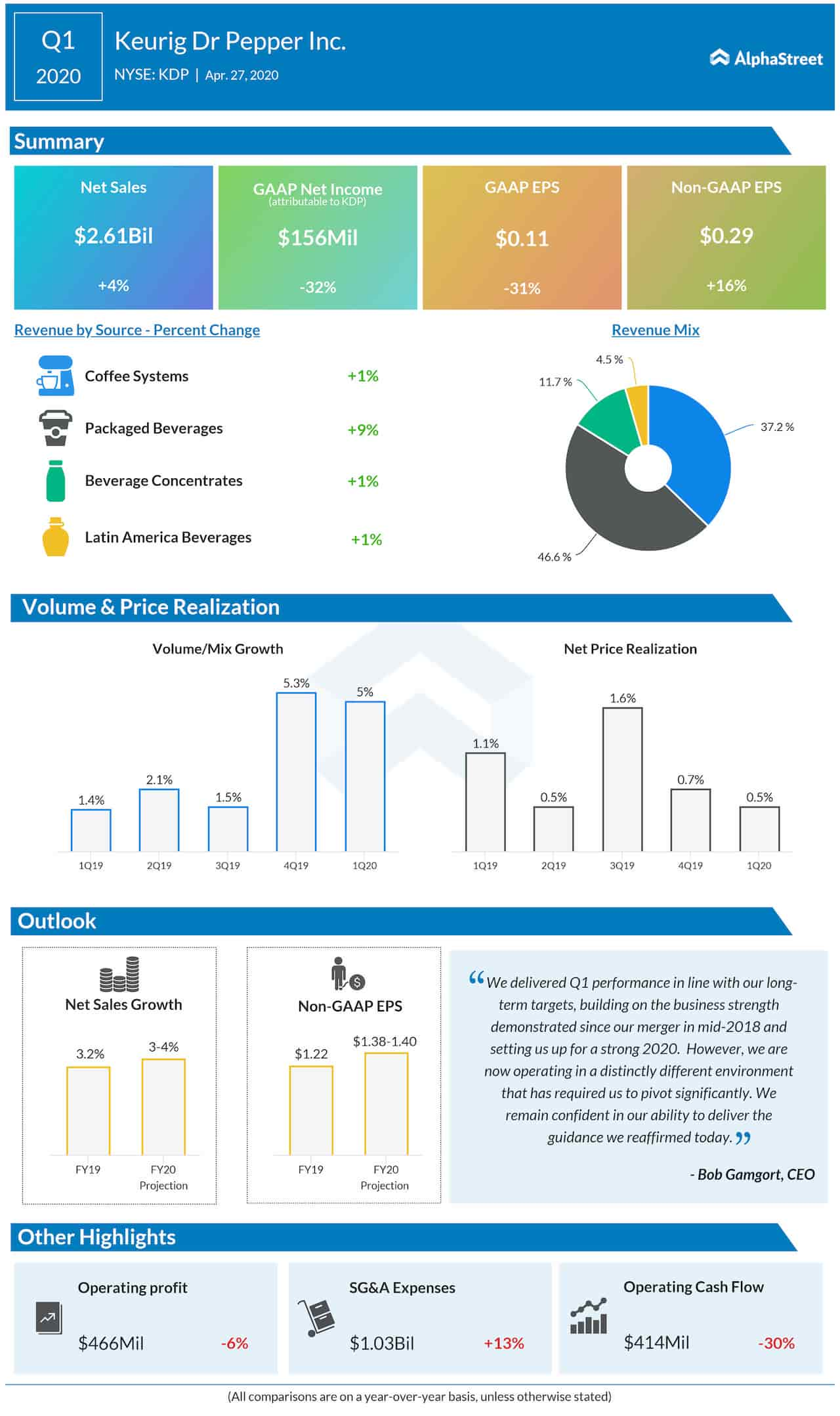 Keurig Dr Pepper Q1 2020 Earnings Infographic