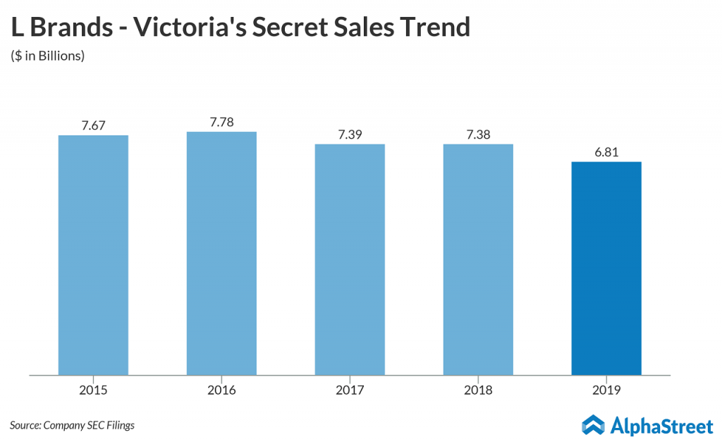 L Brands (LB) - Victoria's Secret Sales Trend