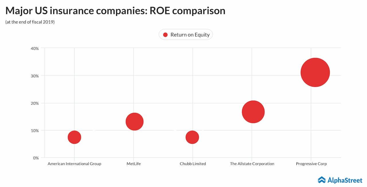 Major US insurance companies ROE comparison