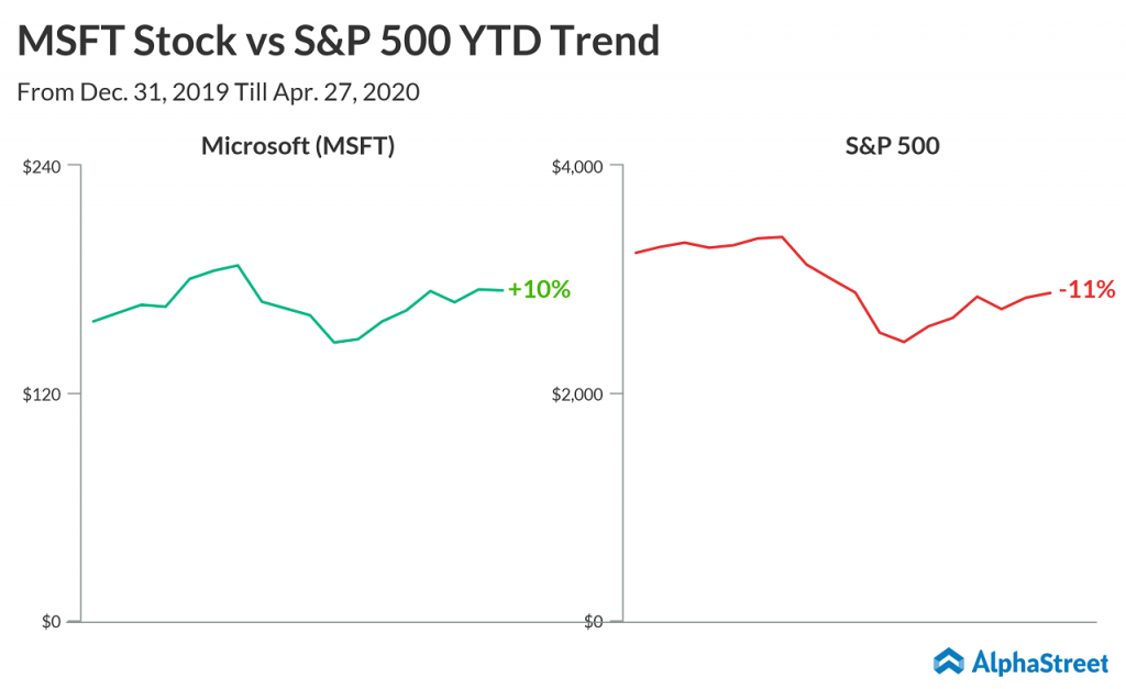 Microsoft (MSFT) Q3 2020 Earnings Preview