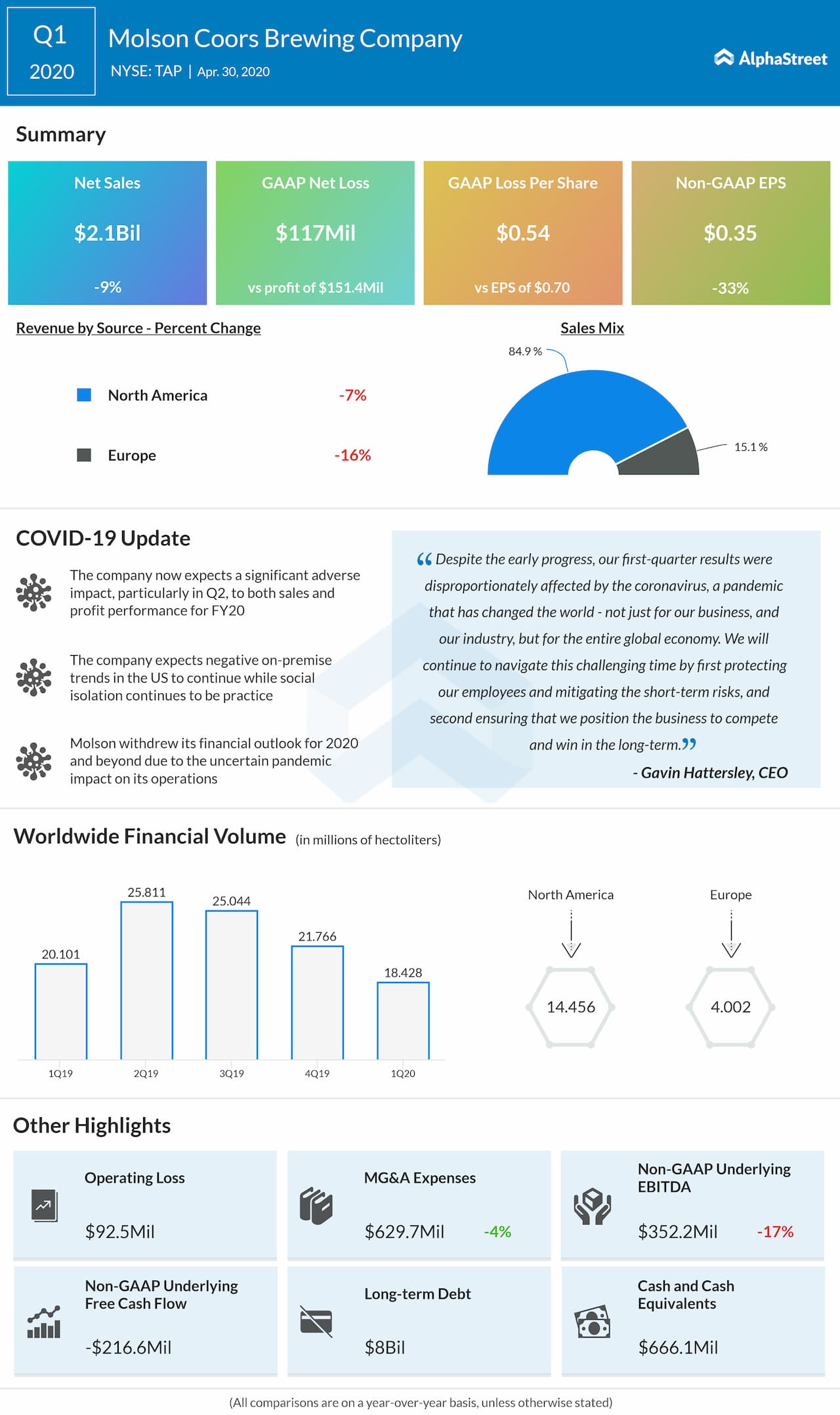 Molson Coors Brewing (TAP) Q1 2020 earnings review