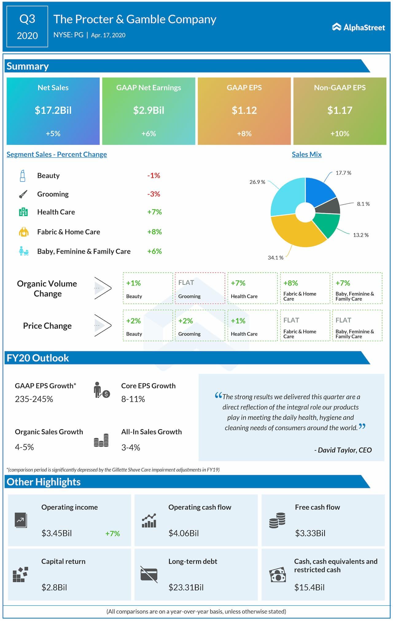 Procter & Gamble (PG) Q3 2020 earnings review