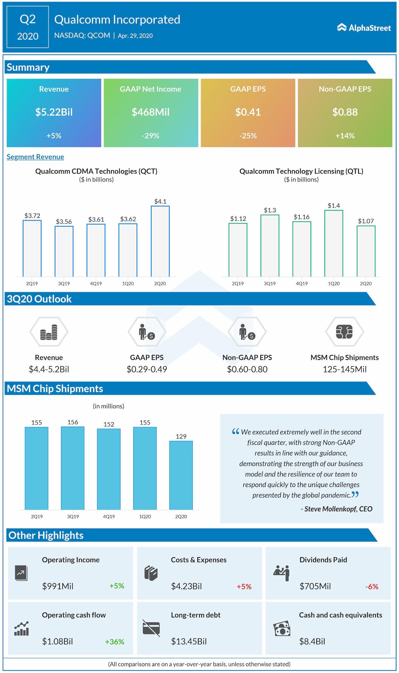 Qualcomm (QCOM) Q2 2020 earnings review