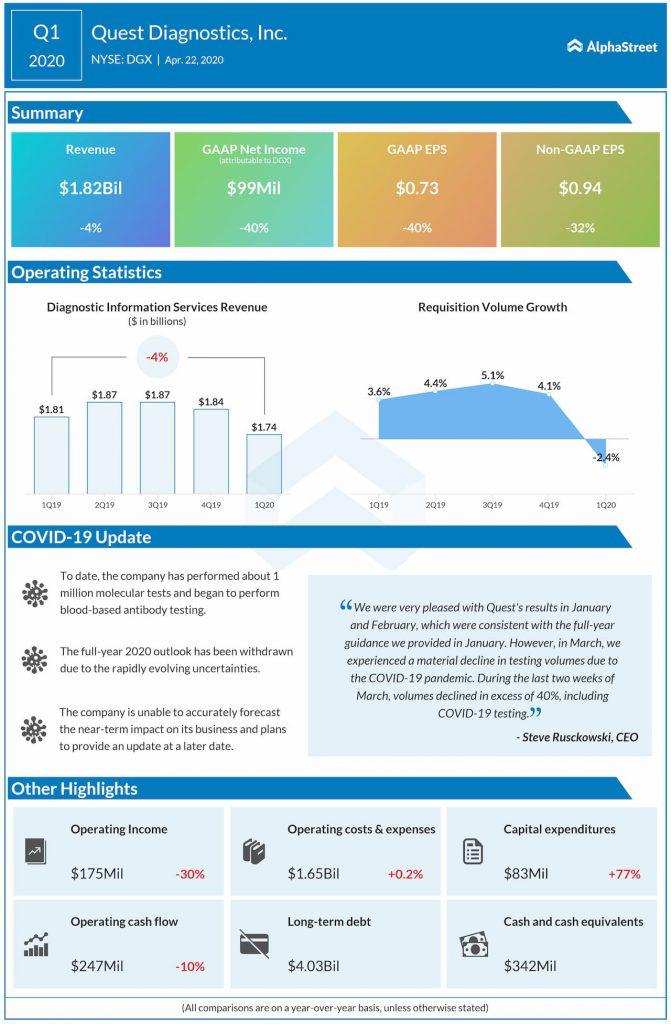 Quest Diagnostics (DGX) Q1 2020 earnings review
