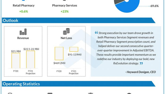 Rite Aid Corporation Reports Fiscal 2020 Fourth Quarter and Full Year Results
