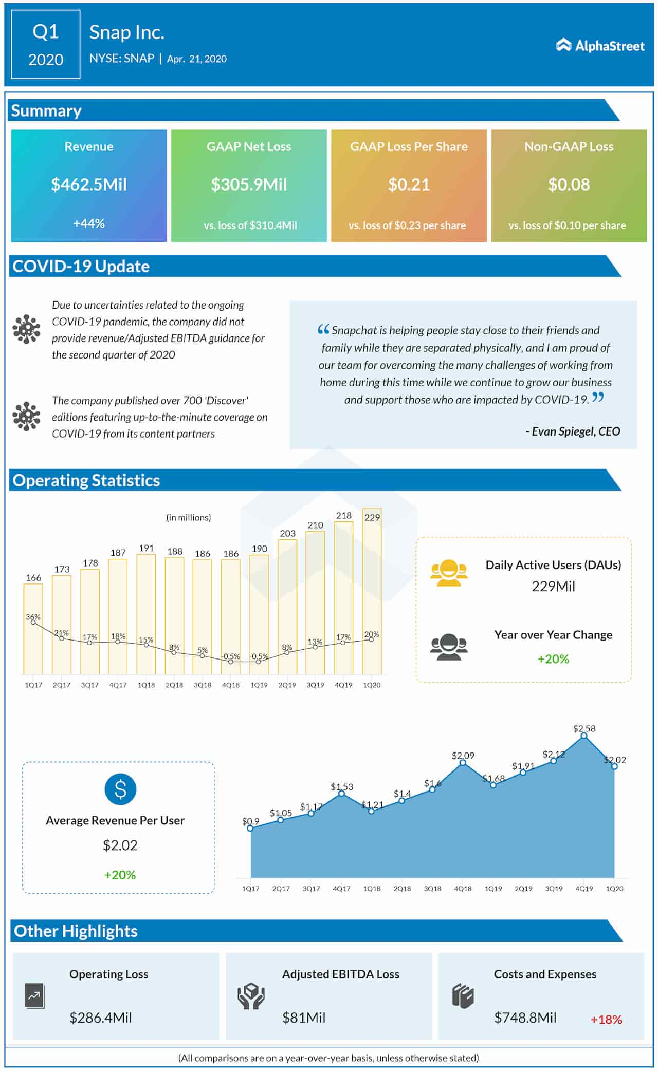 Snap Inc. Q1 2020 Earnings Infographic