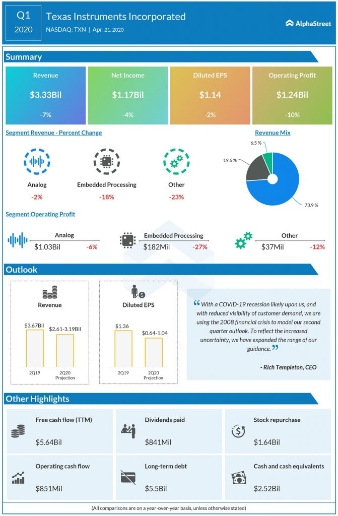 Texas Instruments (TXN) Q1 2020 earnings infographic