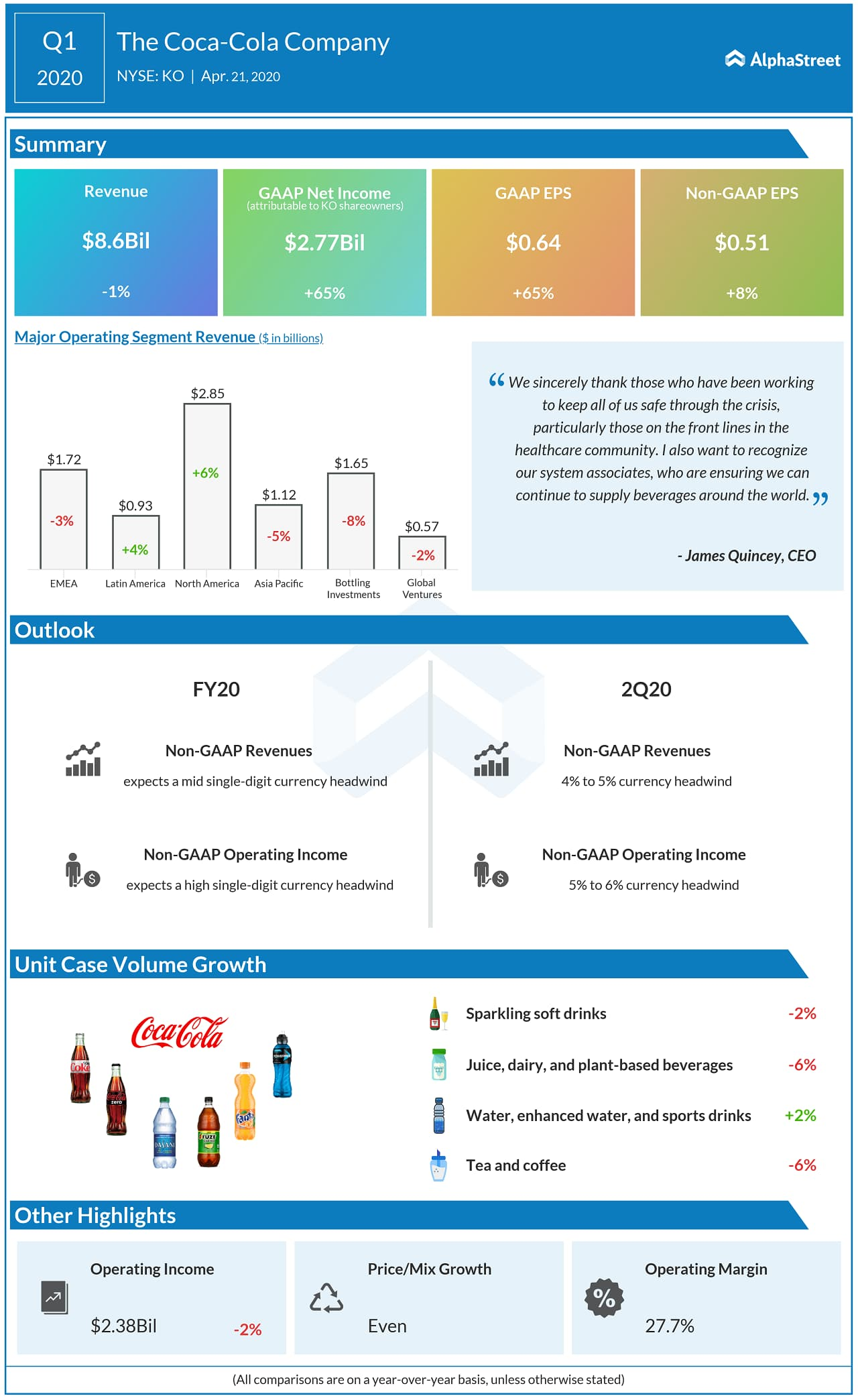 Coca-Cola Reports First Quarter 2020 Results; Provides Update on Business Environment Amid Coronavirus Pandemic