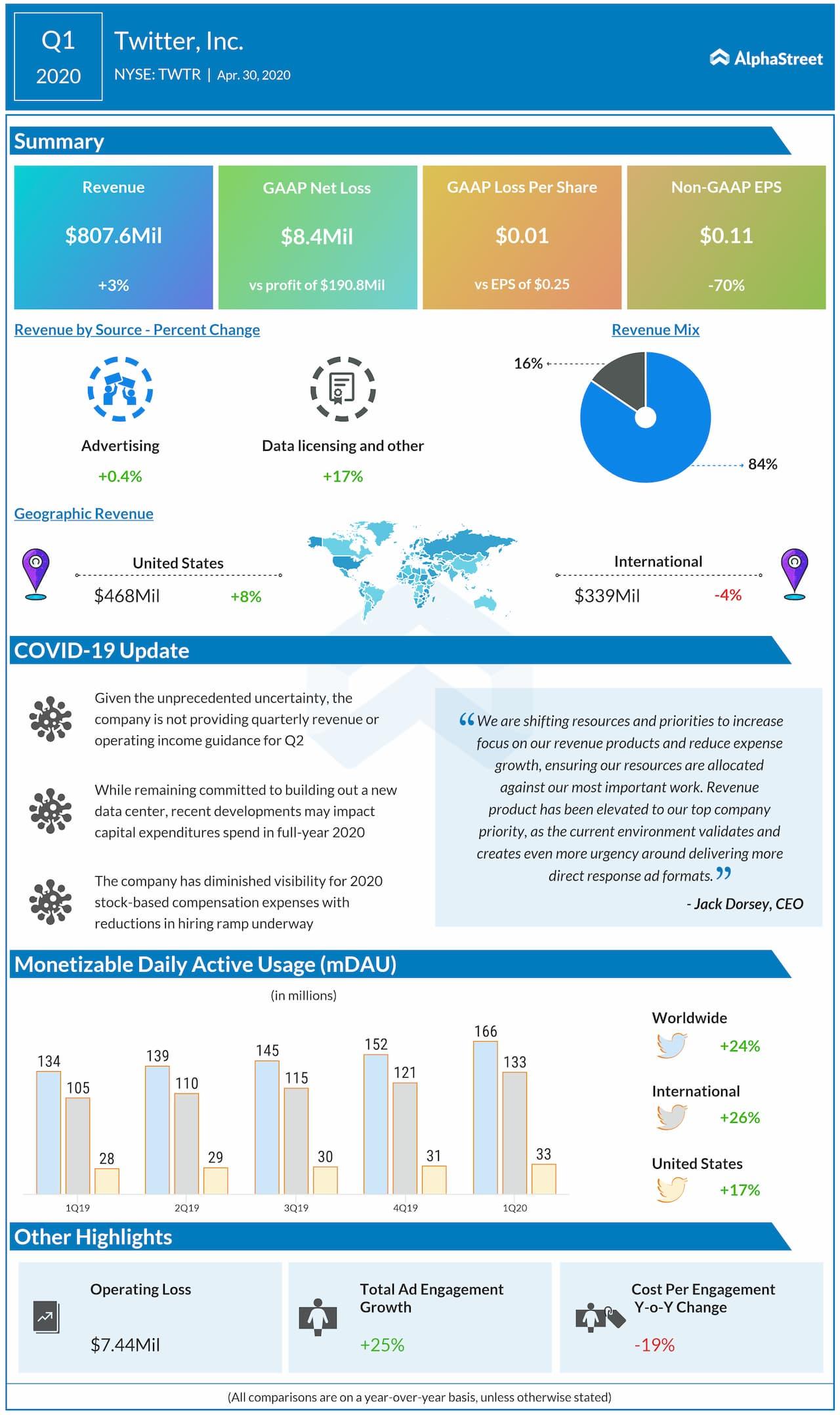 Twitter (TWTR) Q1 2020 earnings review