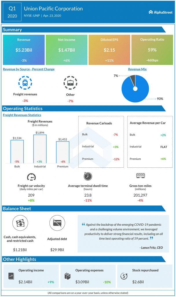 Union Pacific (UNP) Q1 2020 Earnings Infograph