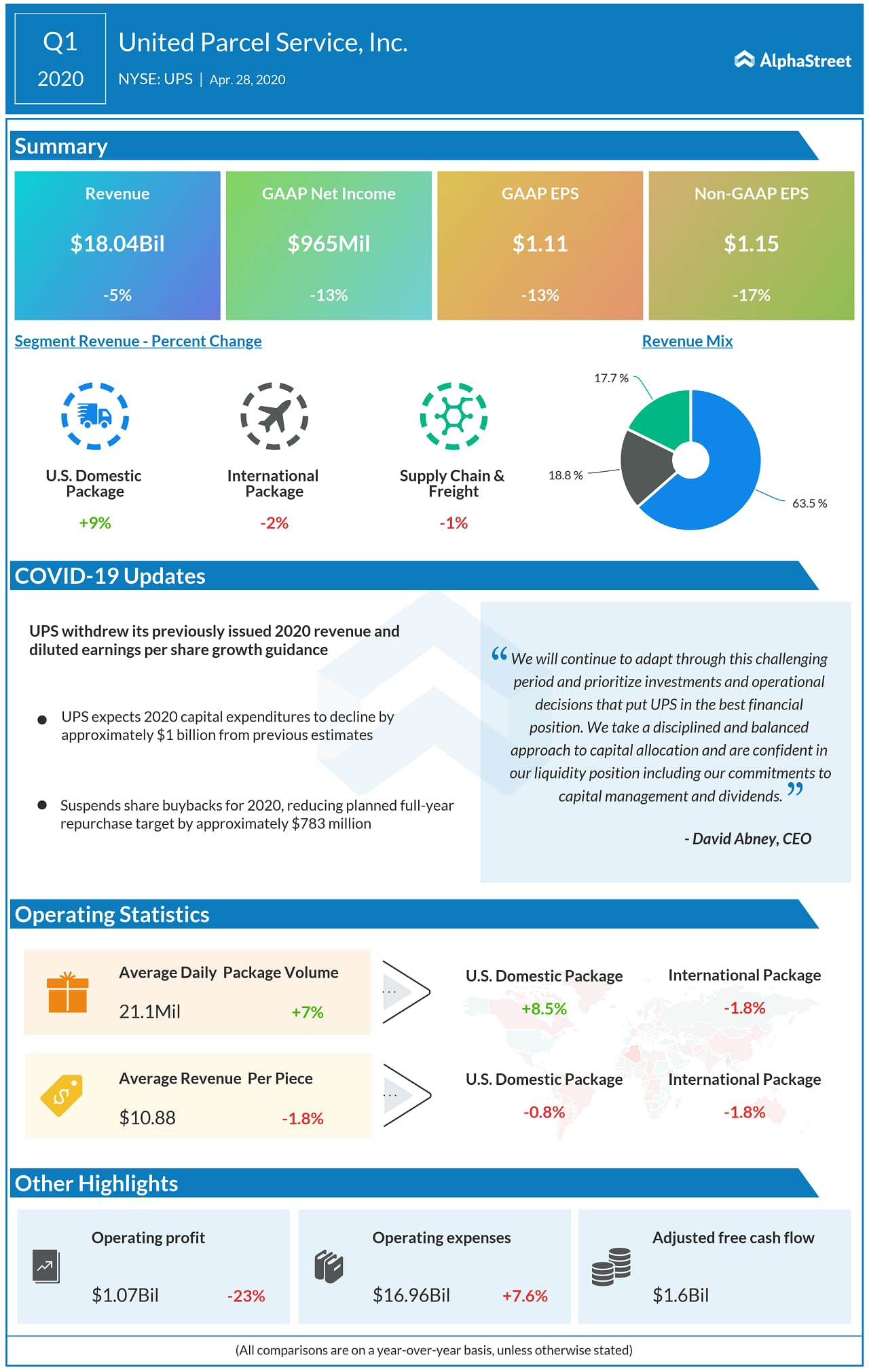 United Parcel Service (UPS) Q1 2020 Earnings Infograph