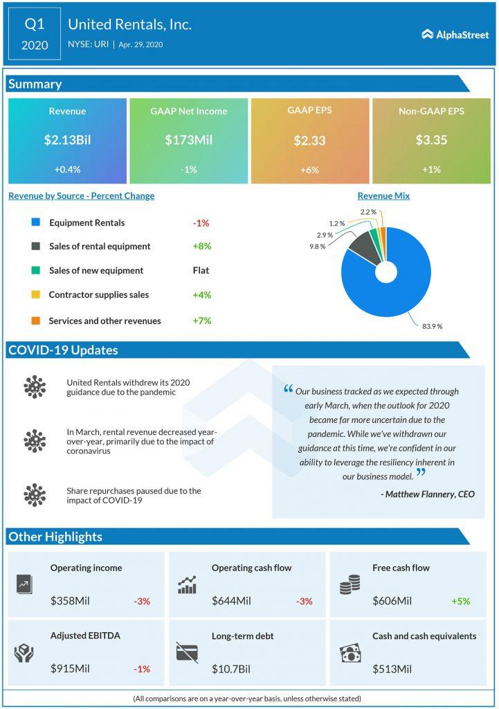 United Rentals (URI) Q1 2020 Earnings Infograph