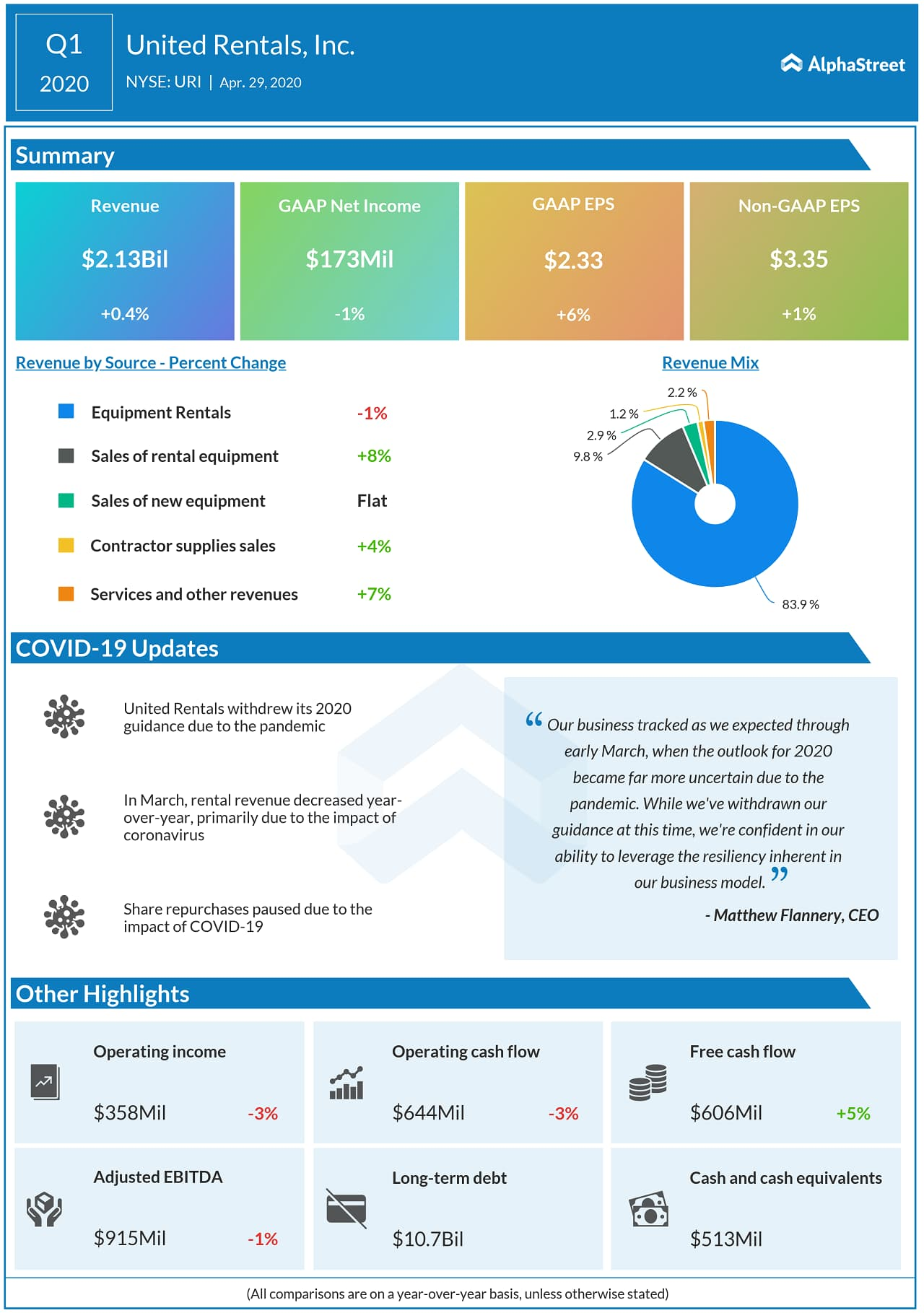 United Rentals (URI) Q1 2020 Earnings Infograph