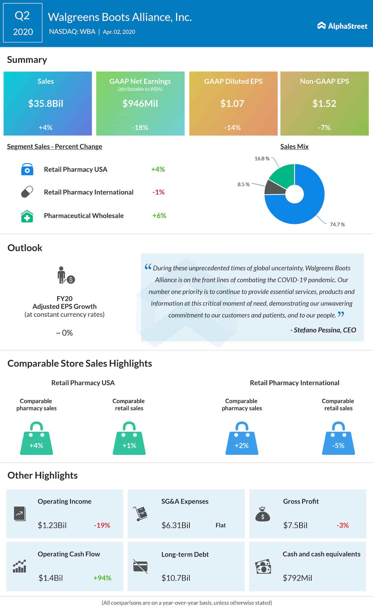 Walgreens Boots Alliance Q2 2020 earnings infographic