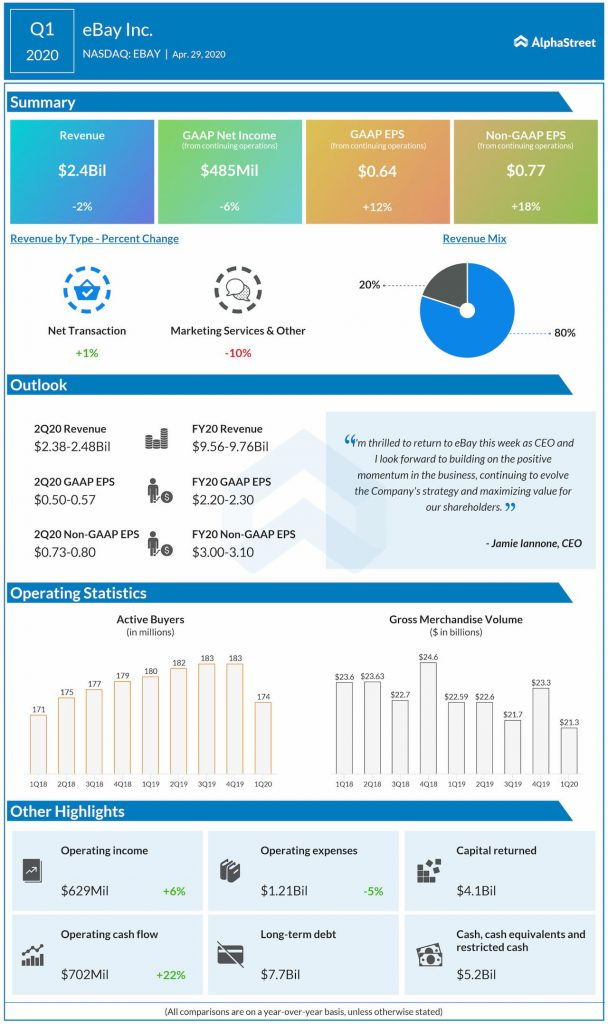 eBay Q1 2020 earnings infographic