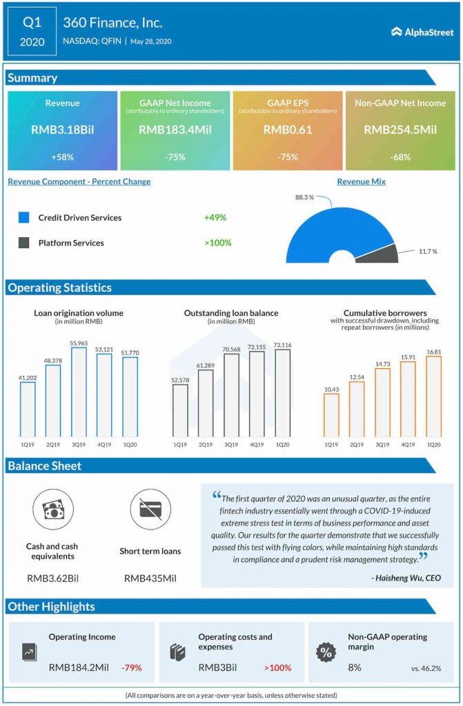 360 Finance (QFIN) Q1 earnings fall