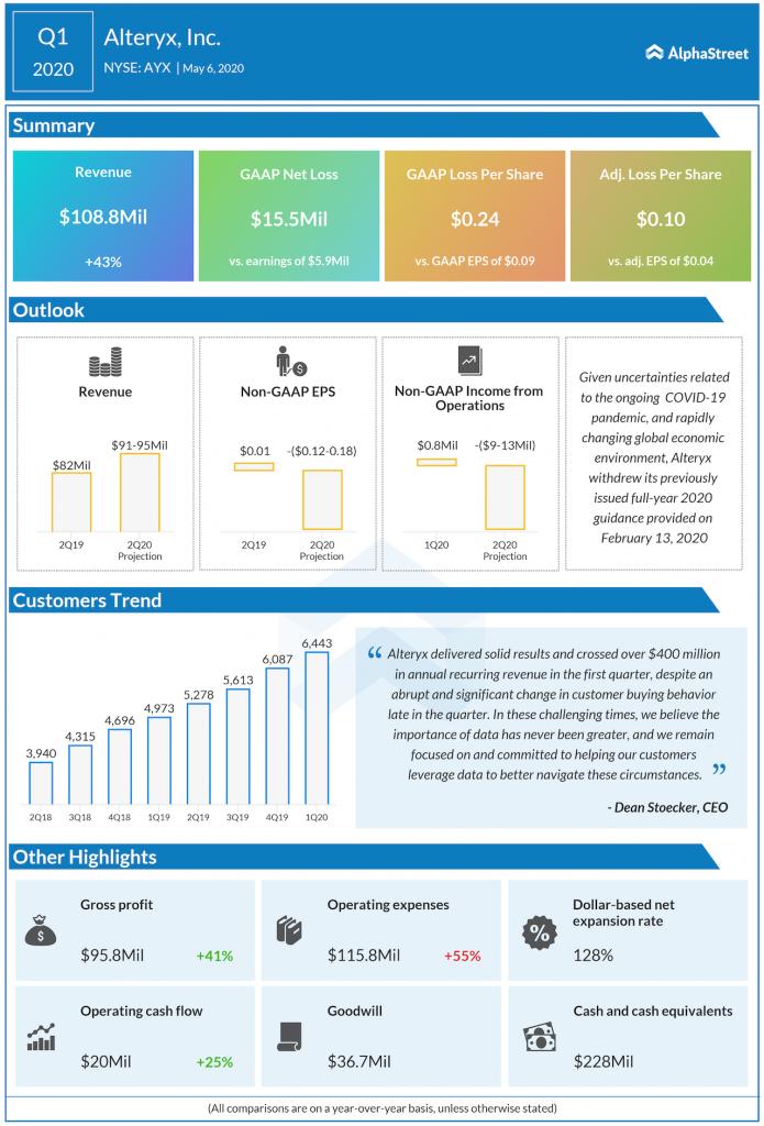 ALTERYX Q1 2020 earnings.