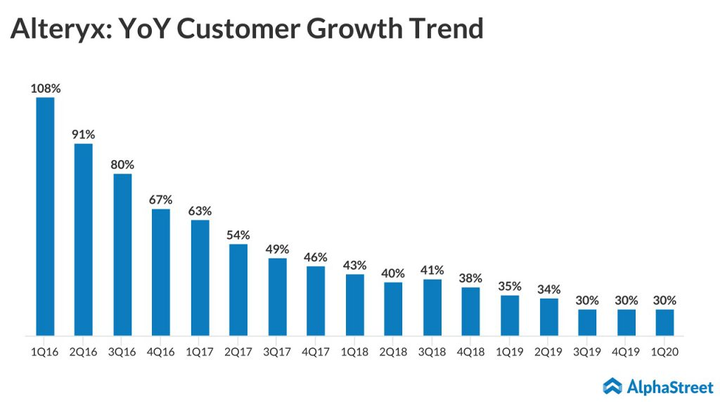 ALteryx customer adds Q1 20
