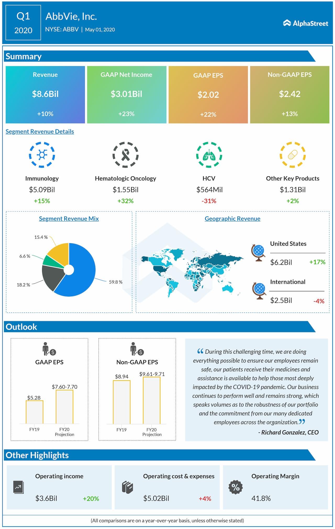 AbbVie (ABBV) Q1 2020 earnings review