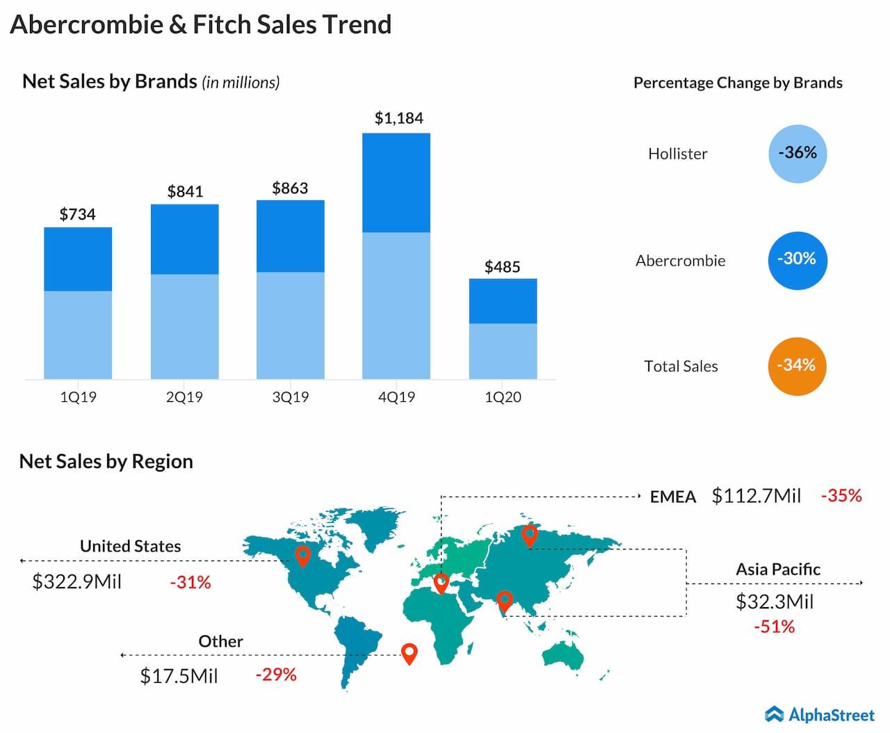 Abercrombie & Fitch Q1 2020 sales