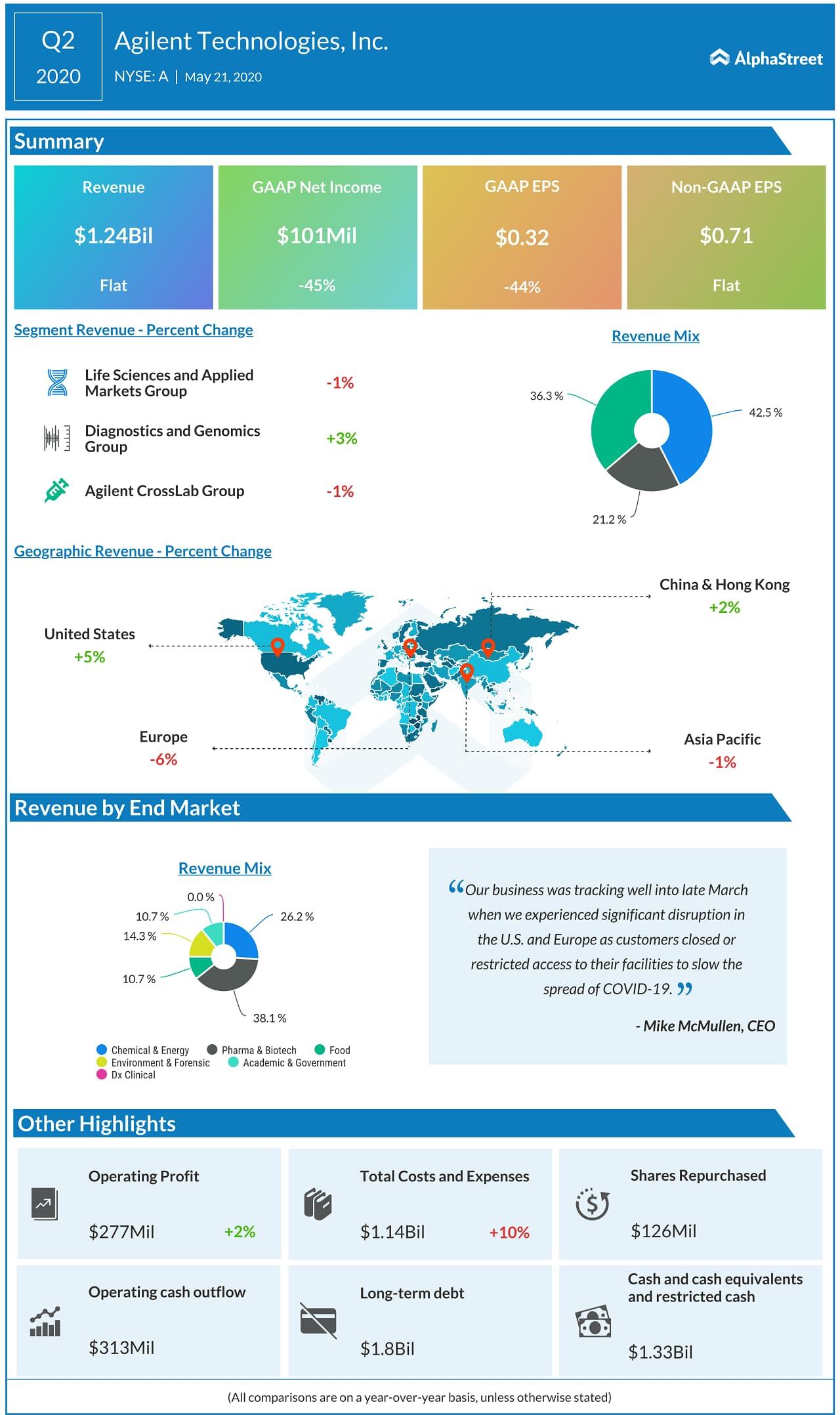 Agilent Technologies (A) Q2 2020 earnings infograph