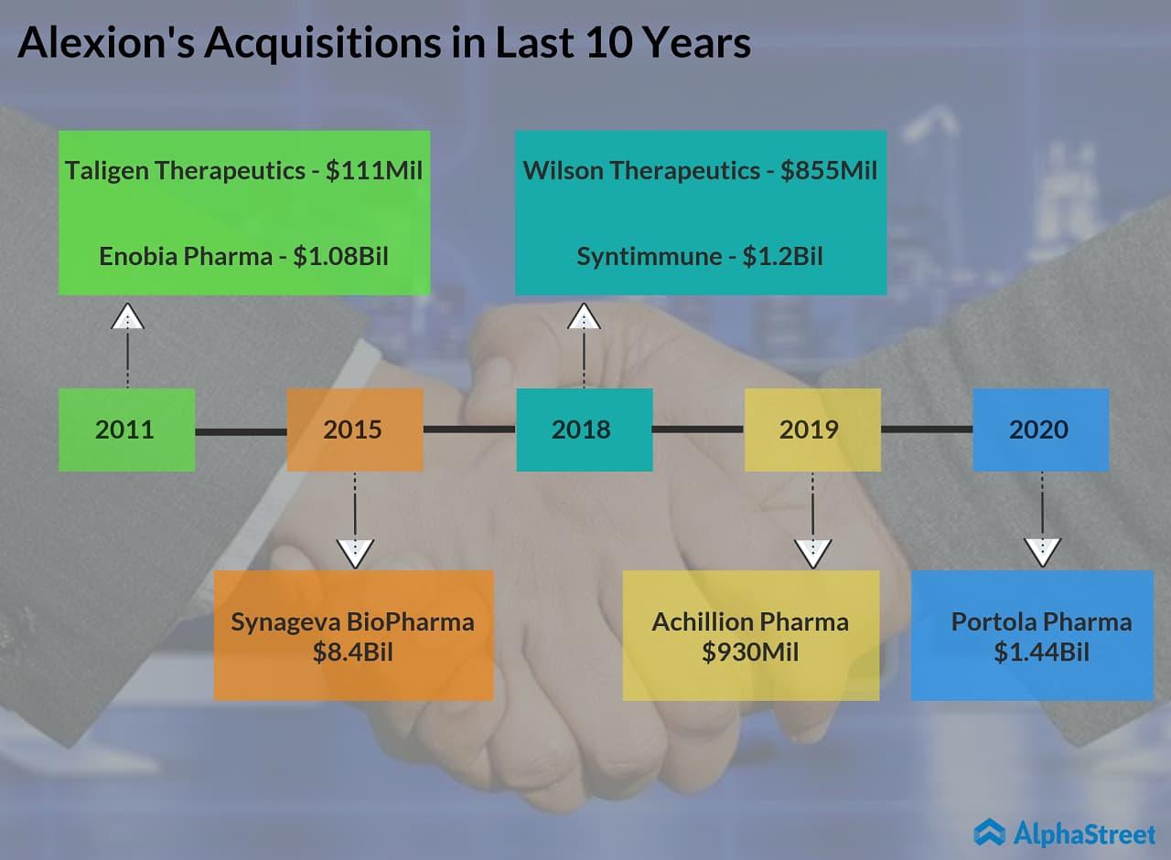 Alexion (ALXN) acquires Portola (PTLA) for $1.44 billion