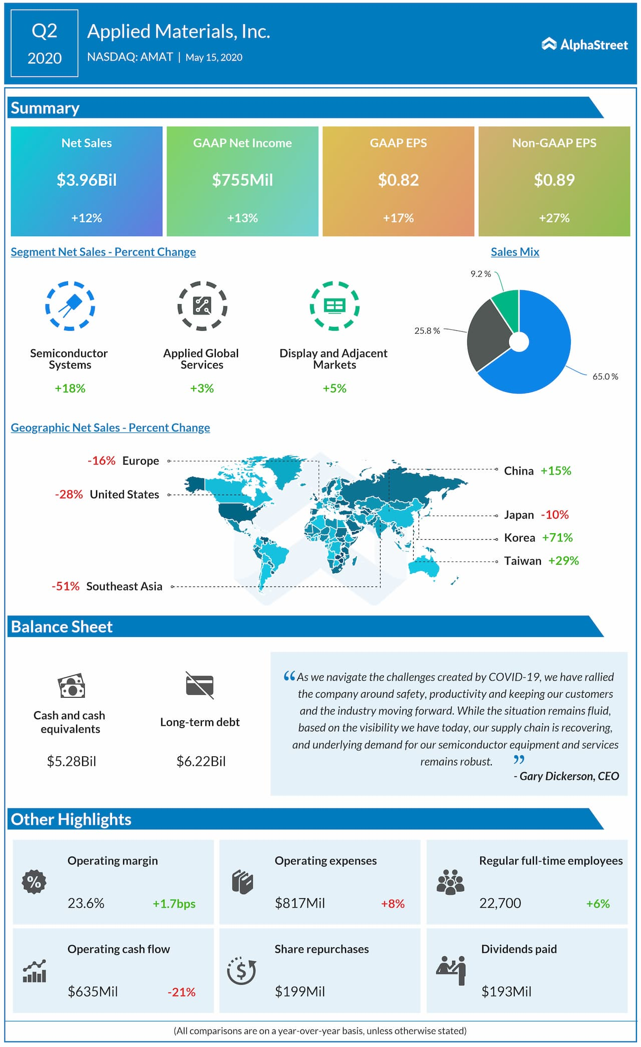 Applied Materials (AMAT) Q2 2020 earnings review