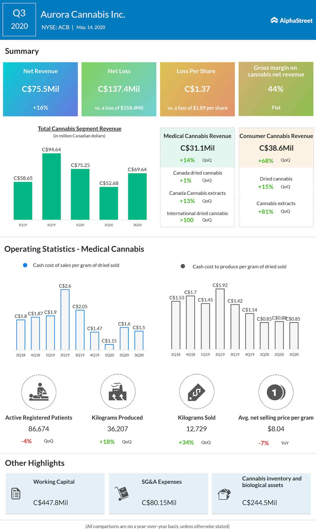 Aurora Cannabis Q3 2020 Earnings Infographic