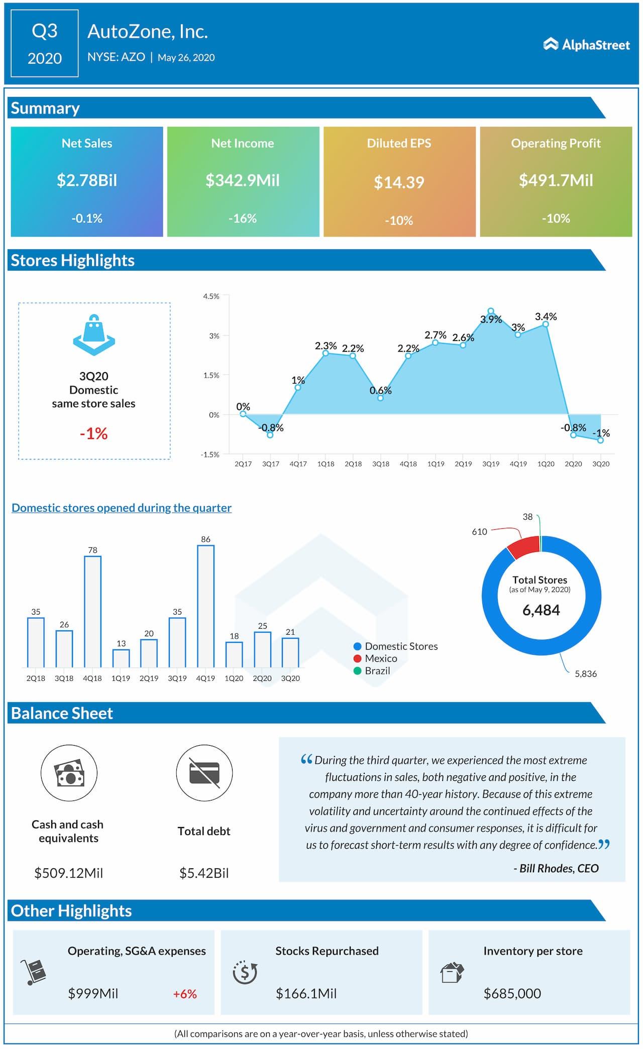AutoZone (AZO) Q3 2020 earnings review