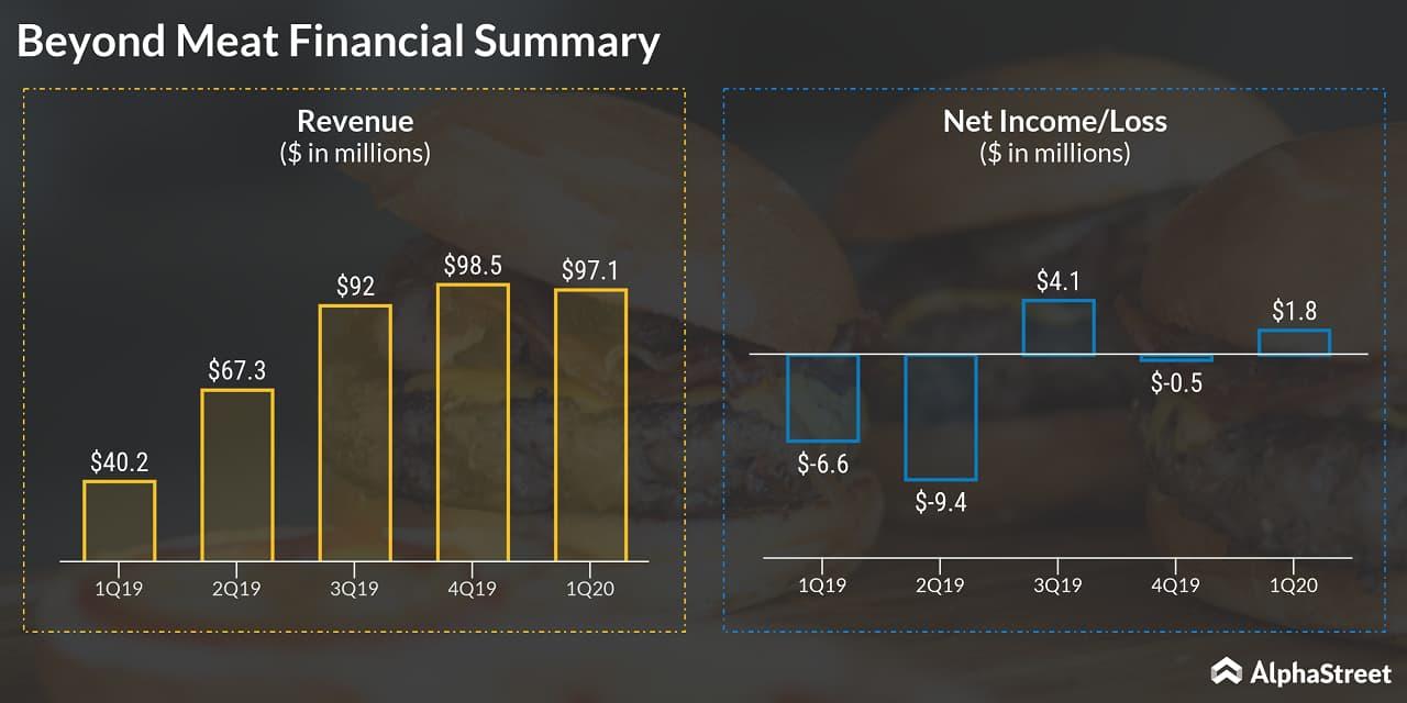 Beyond Meat (BYND) Q1 2020 Financials