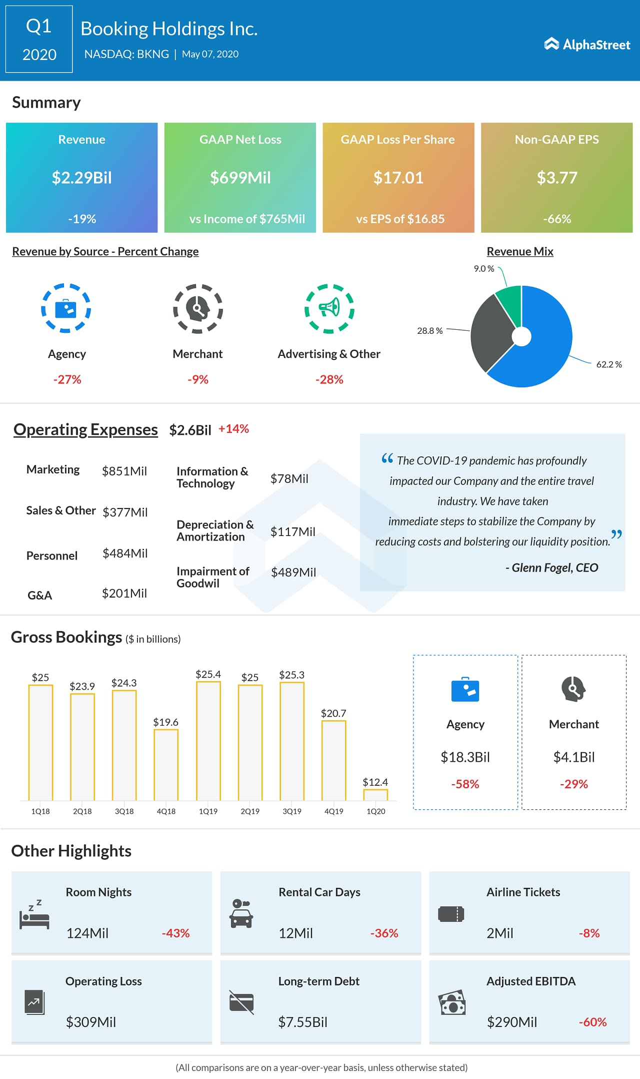 Booking Holdings (BKNG) Q1 2020 Earnings Infograph