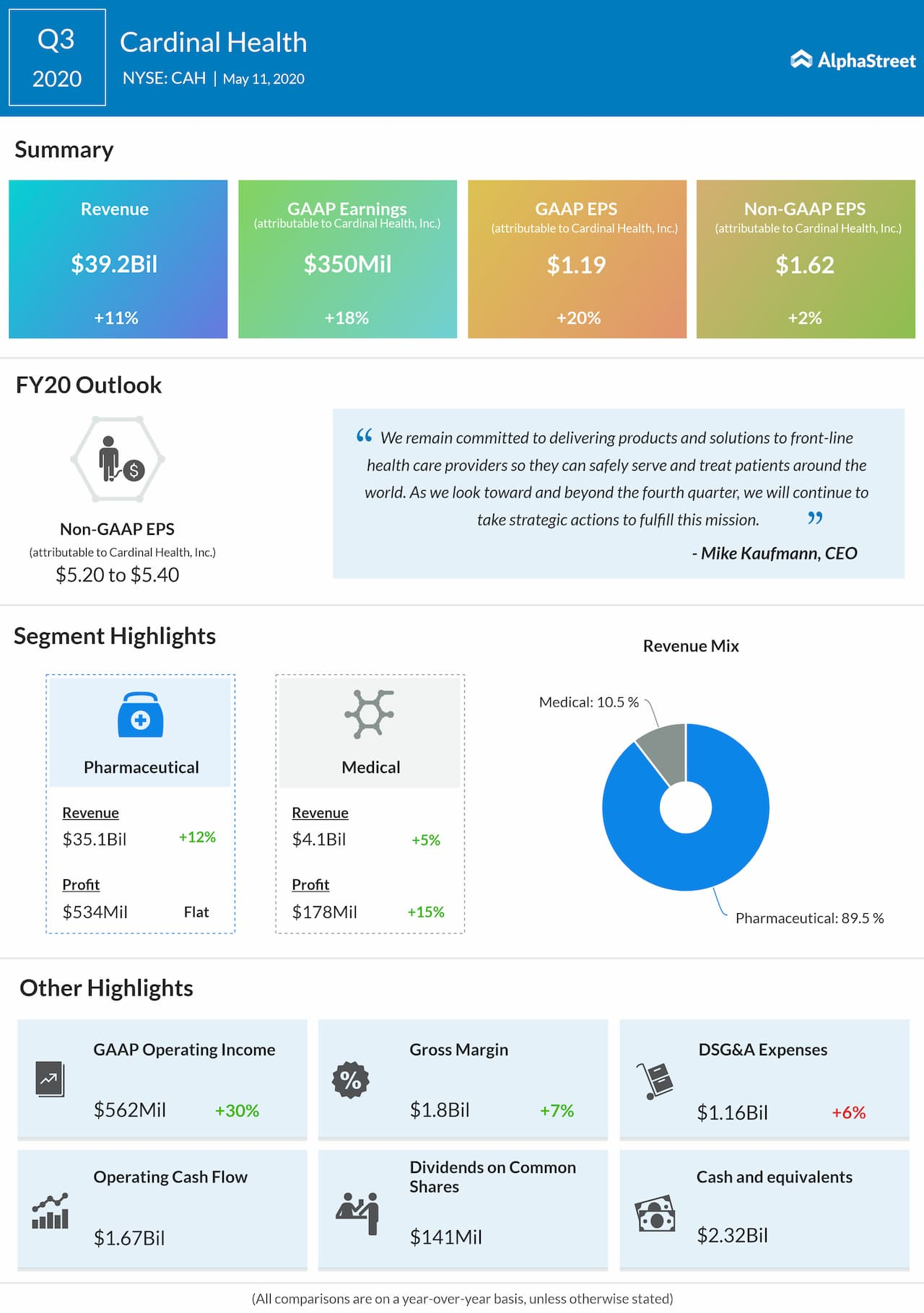Cardinal Health reports Q3 2020 earnings results