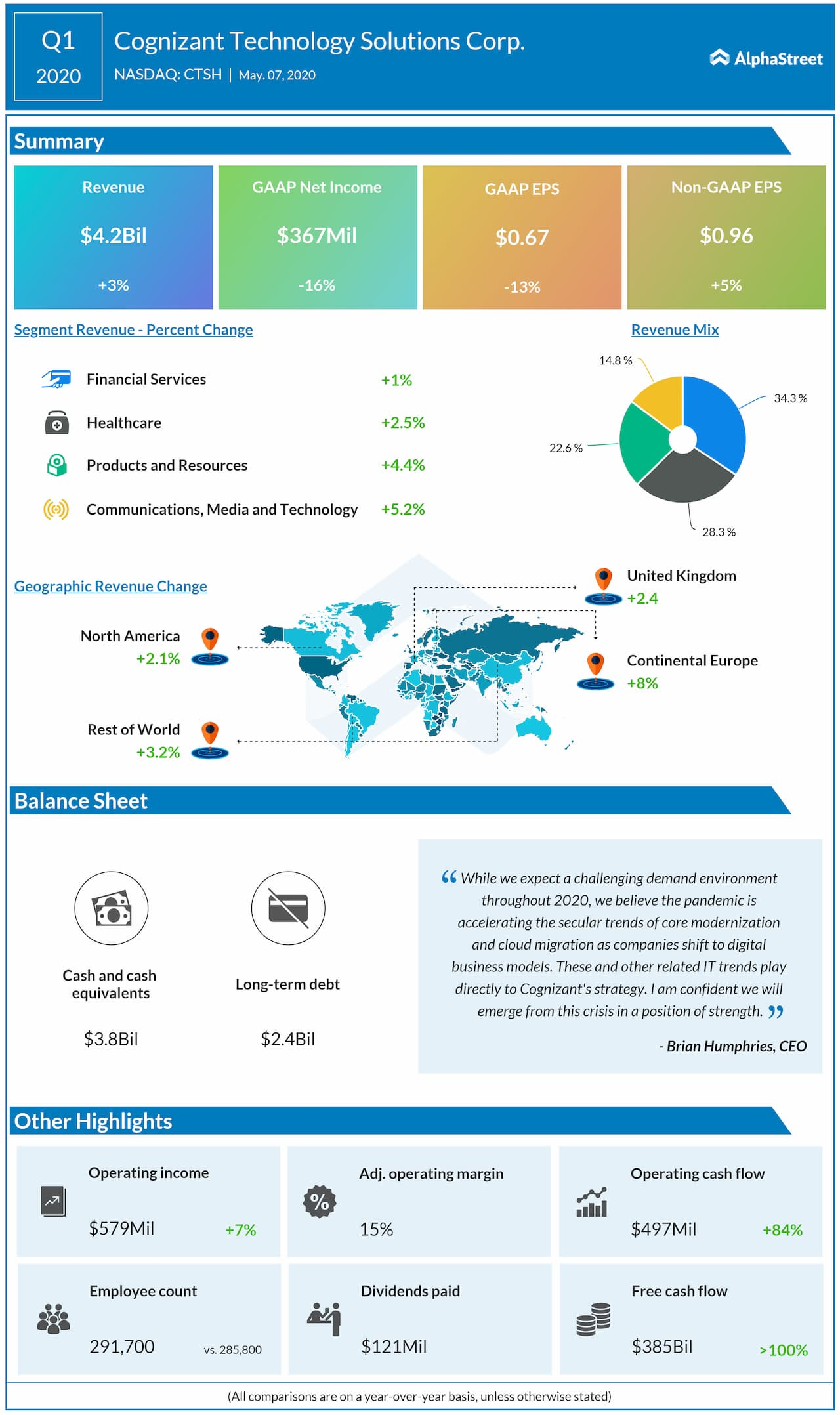 Cognizant reports Q1 2020 earnings results