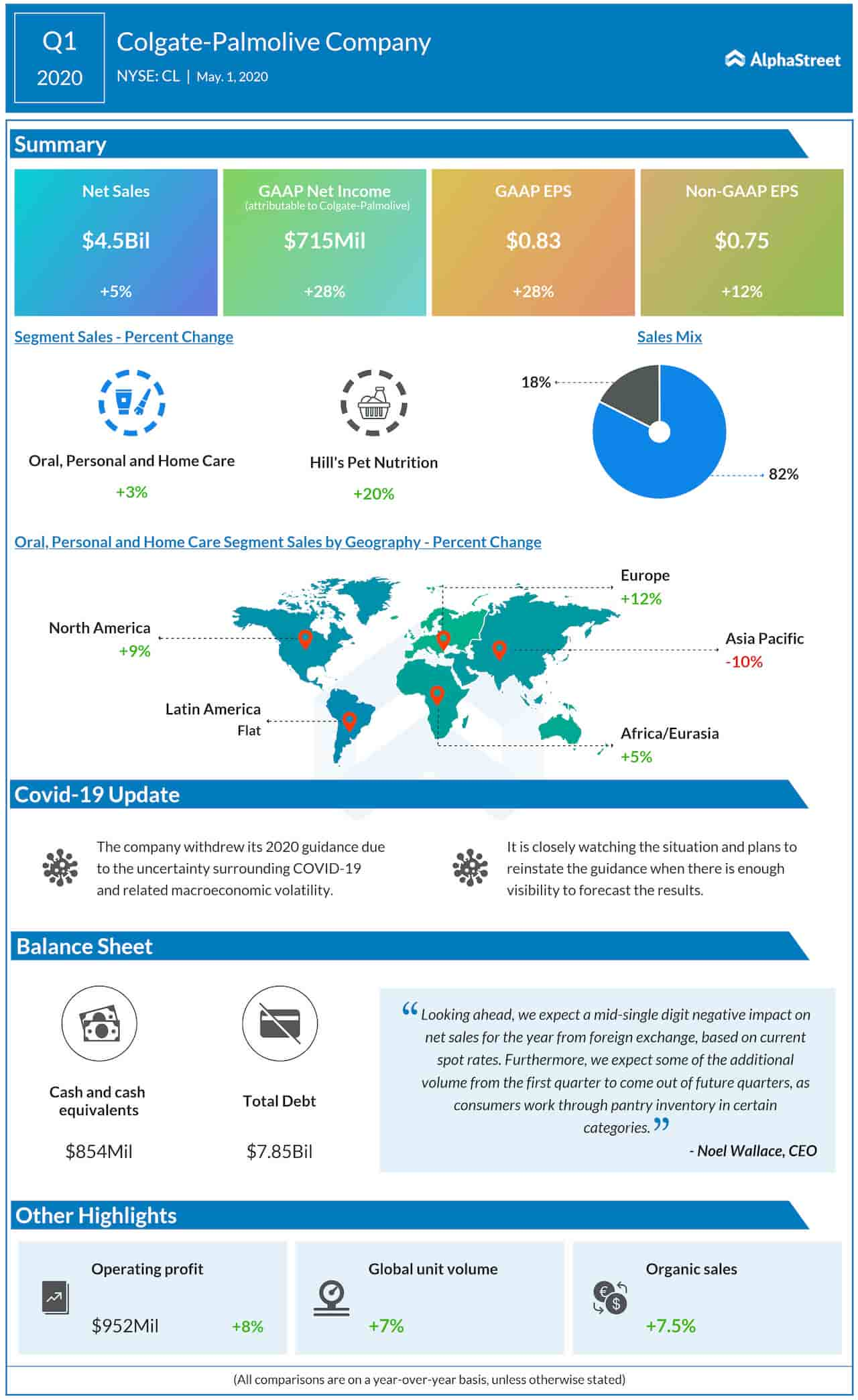 Colgate-Palmolive Company Q1 2020 Earnings Infographic
