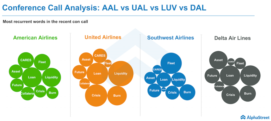 Conference call analysis airlines stocks.