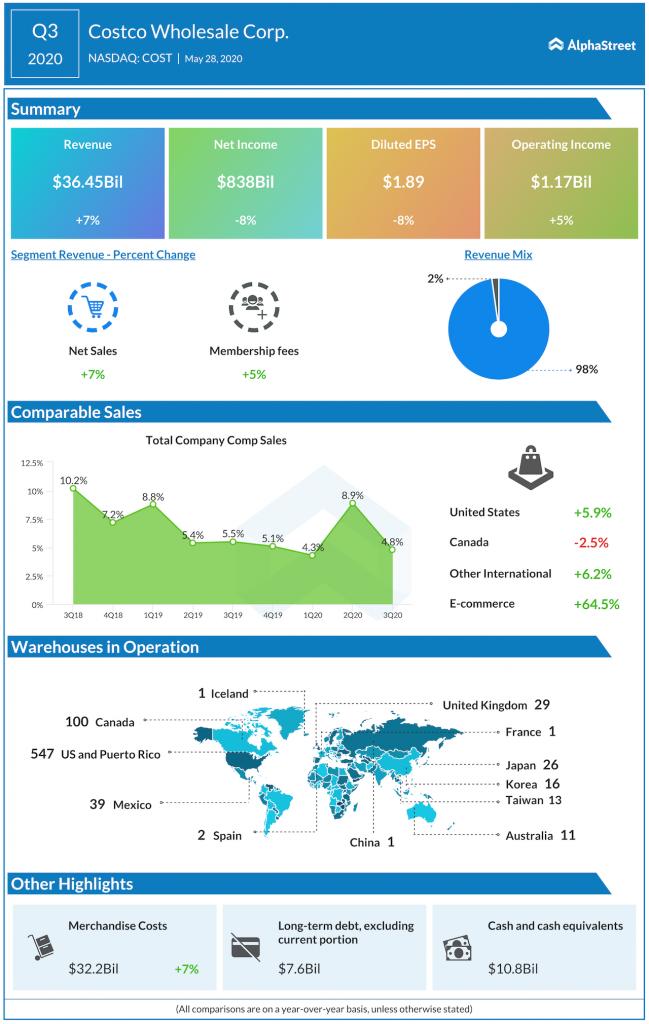 Costco Q3 2020 earnings
