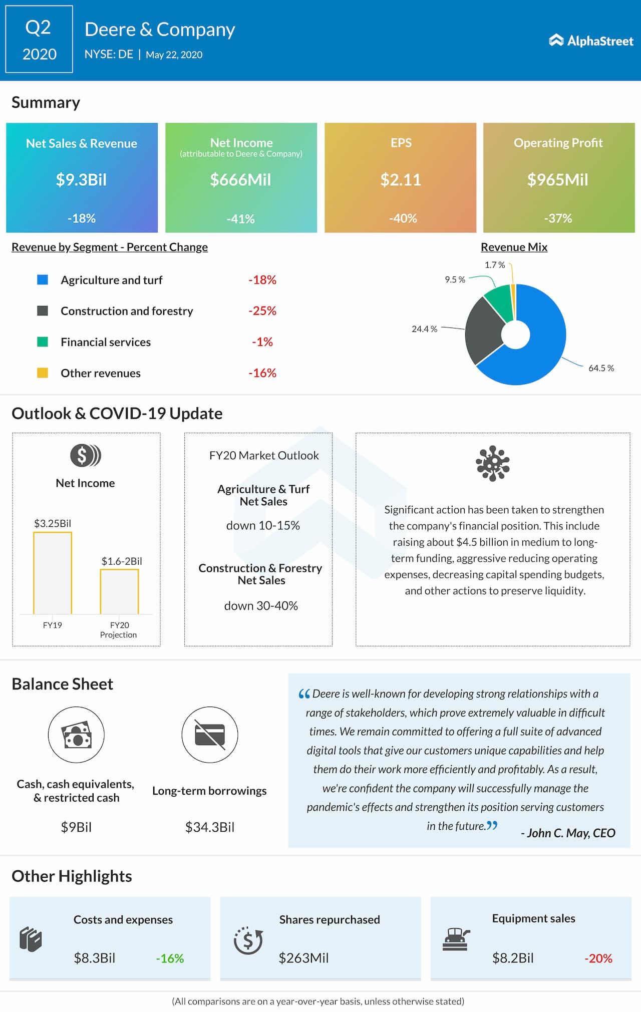 Deere (DE) Q2 2020 earnings review