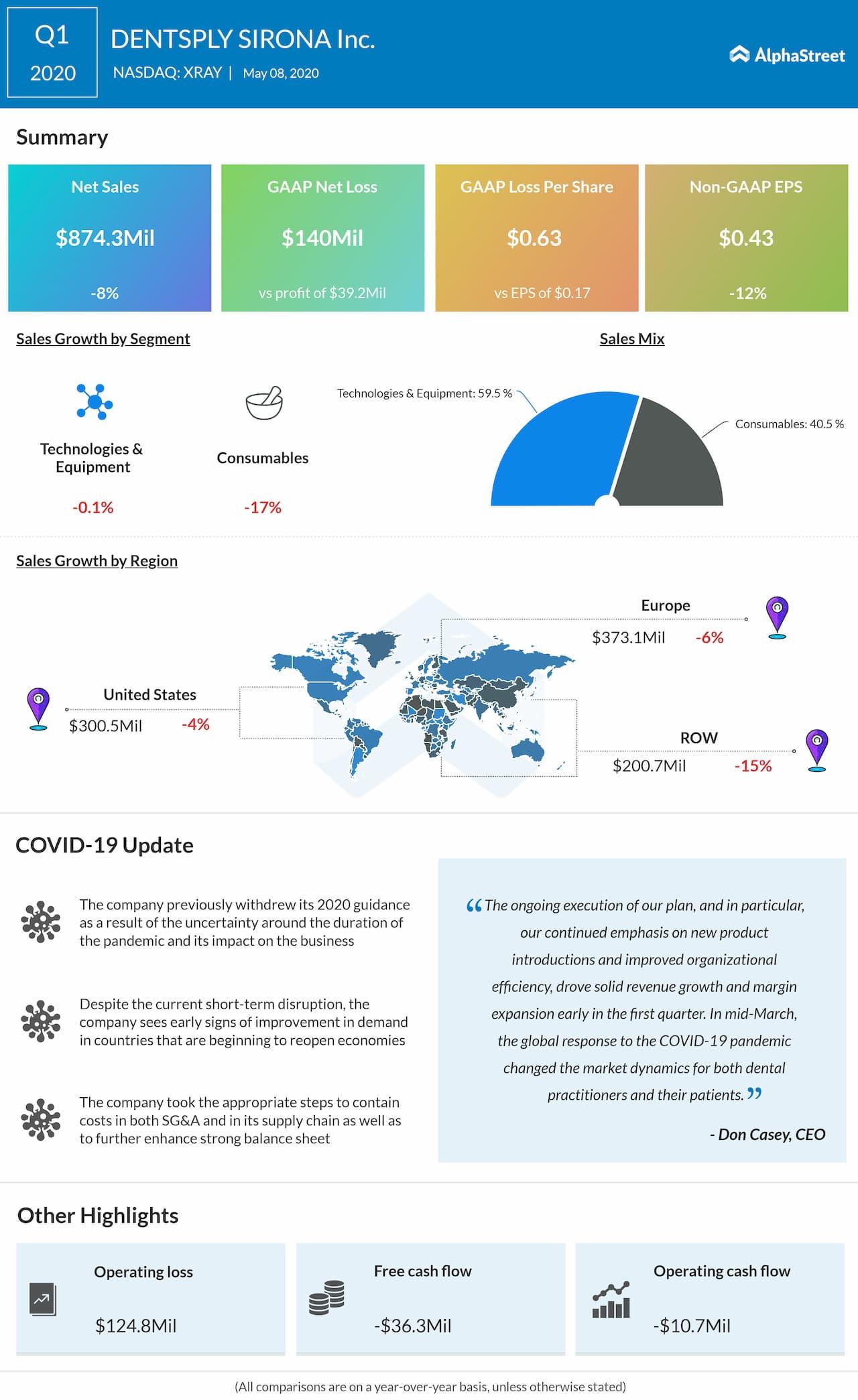 Dentsply Sirona (XRAY) Q1 2020 earnings review