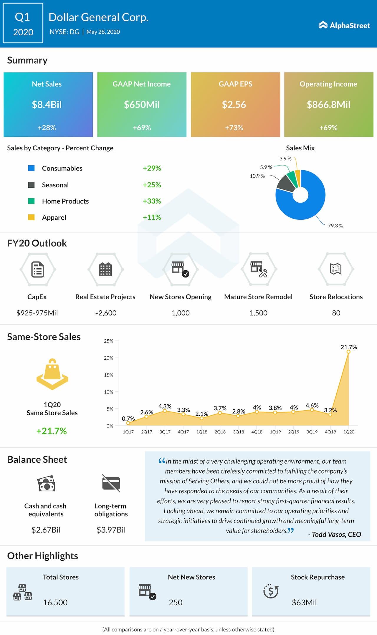 Dollar General (DG) Q1 2020 earnings review